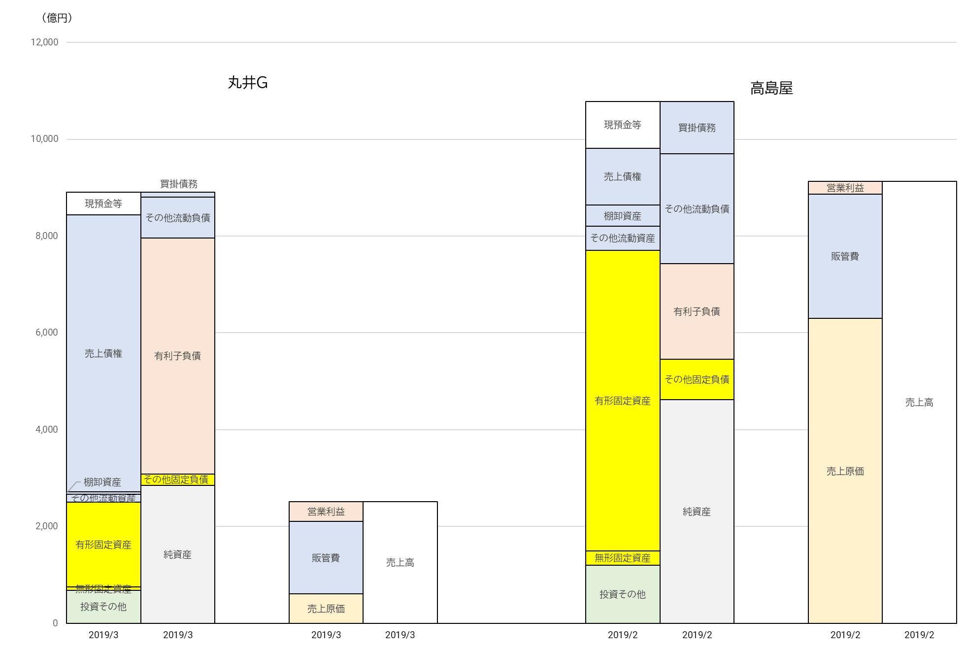 ネット 丸井 グループ